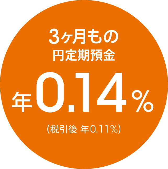 3ヶ月もの円定期預金 年0.14%(税引後 年0.11%)