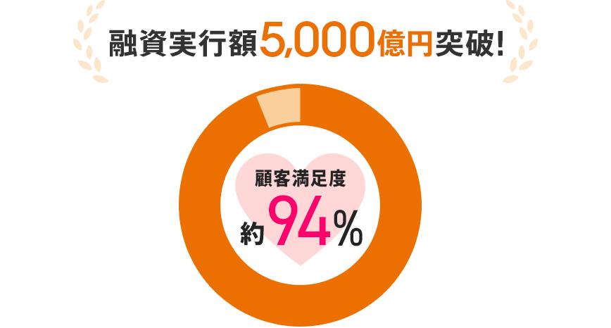 融資実行額5,000億円突破!