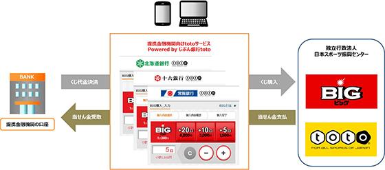 金融機関コード 常陽銀行