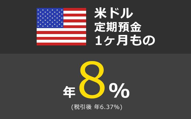 米ドル定期預金