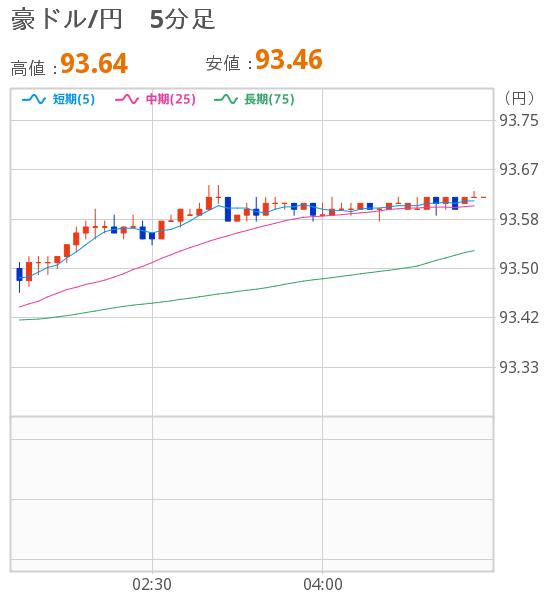ドル チャート