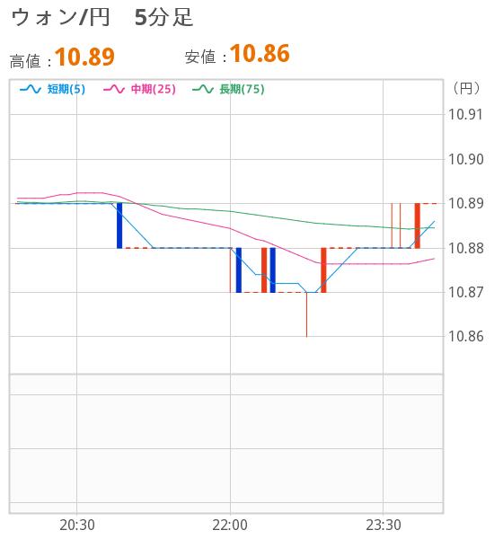 レート ウォン 円