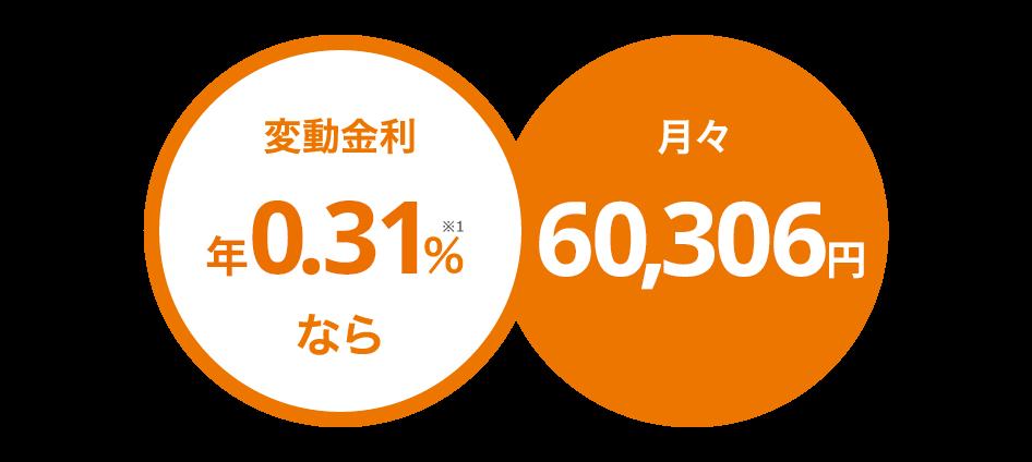 変動金利年0.497%なら月々62,268円