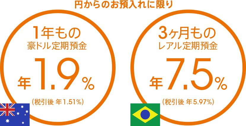 円からのお預入れに限り 1年もの豪ドル定期預金 年1.9%(税引後 年1.51%) 3ヶ月ものレアル定期預金 年7.5%(税引後 年5.97%)